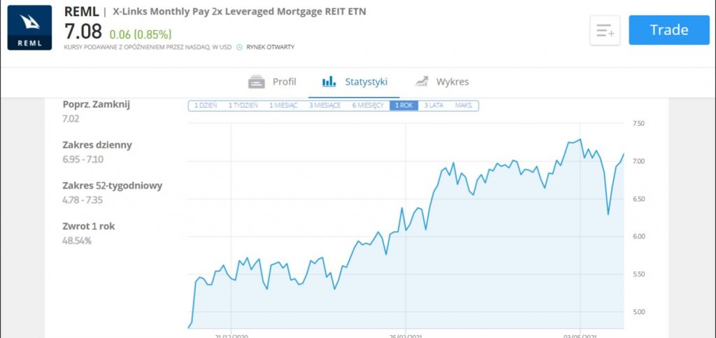 Wyniki pasywnego funduszu REML Credit Suisse