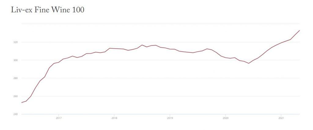 wyniki notowań indeksu Fine Wine 100
