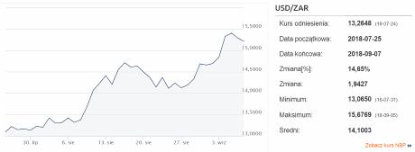 zmiennosc waluty USDZAR 2019 - Najbardziej zmienne i niestabilne pary walutowe na świecie