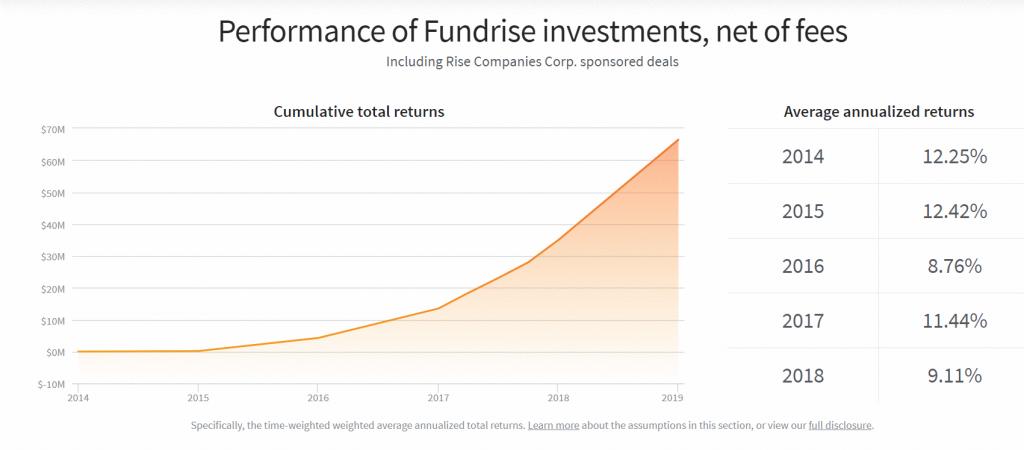 zysk pasywny z inwestycji w nieruchomosci crowdfunding - Ranking najlepszych inwestycji pasywnych i dochodów